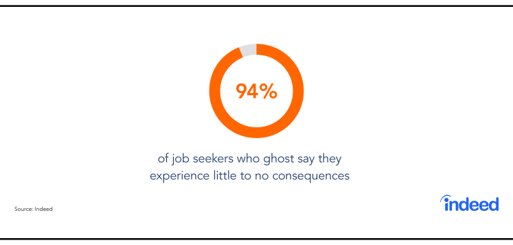 Indeed data cites that 94% of job seekers who ghost say they experience little to no consequences.