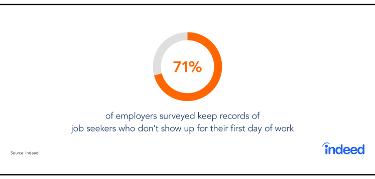 Indeed data cites that 71% of employers surveyed keep records of job seekers who don't show up for their first day of work.
