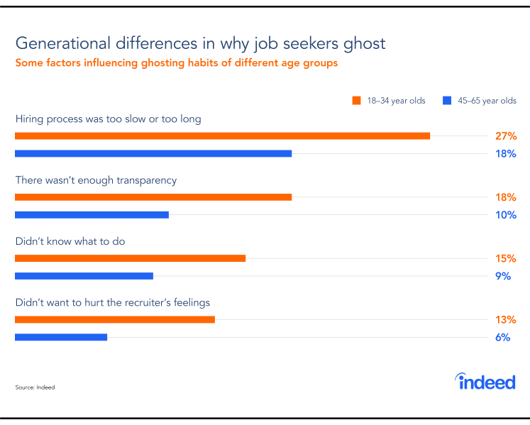 A bar graph showing the generational differences in why job seekers ghost employers during the hiring process.