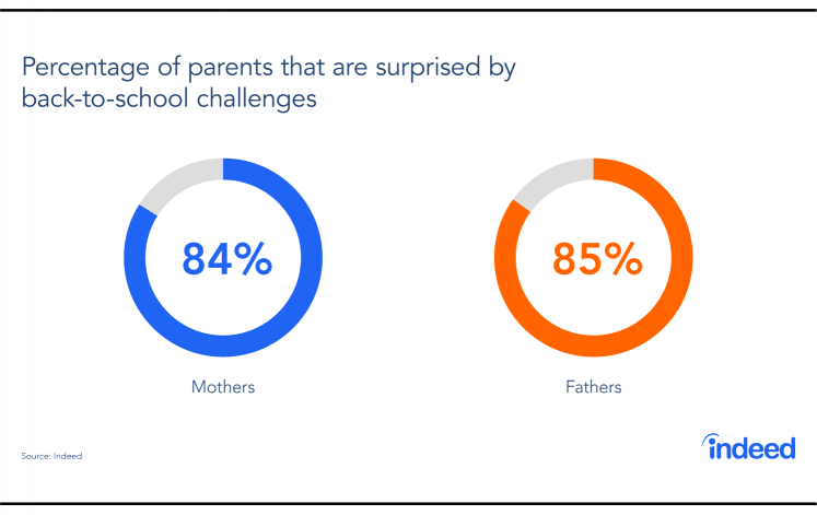 This chart shows that parents are surprised by back-to-school challenges.