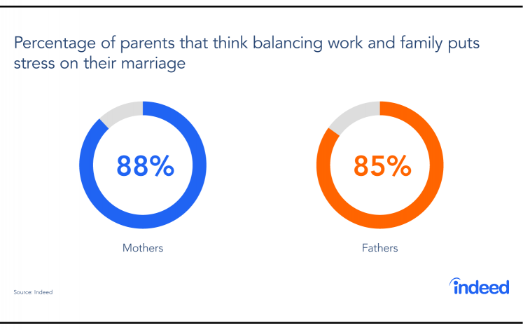 This chart shows that both mothers and fathers think balancing work and family puts stress on their marriage.