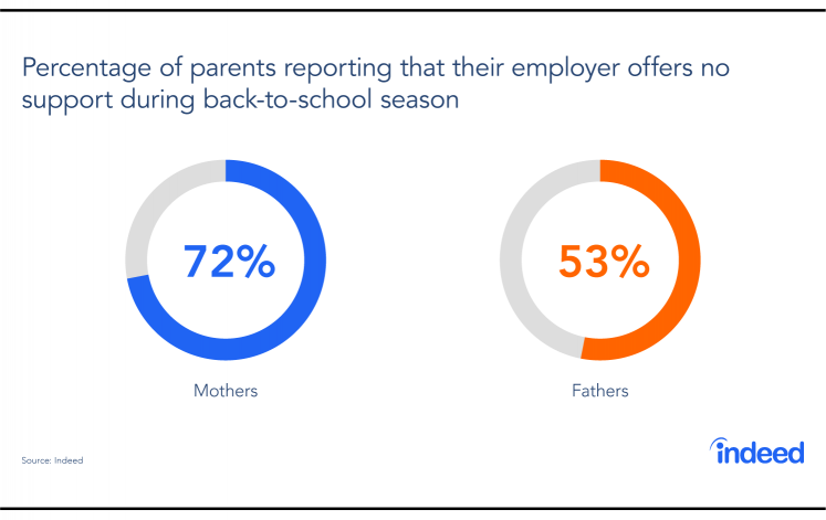 This chart shows that most parents report their employer offers no support during the back-to-school season.