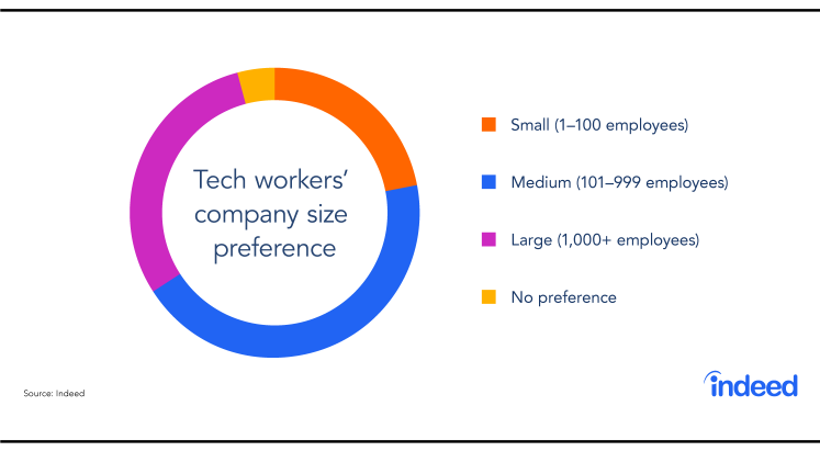 Chart showing tech workers' company size preference.