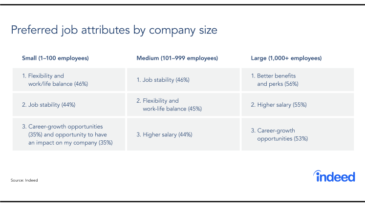 Table showing preferred job attributes by company size.