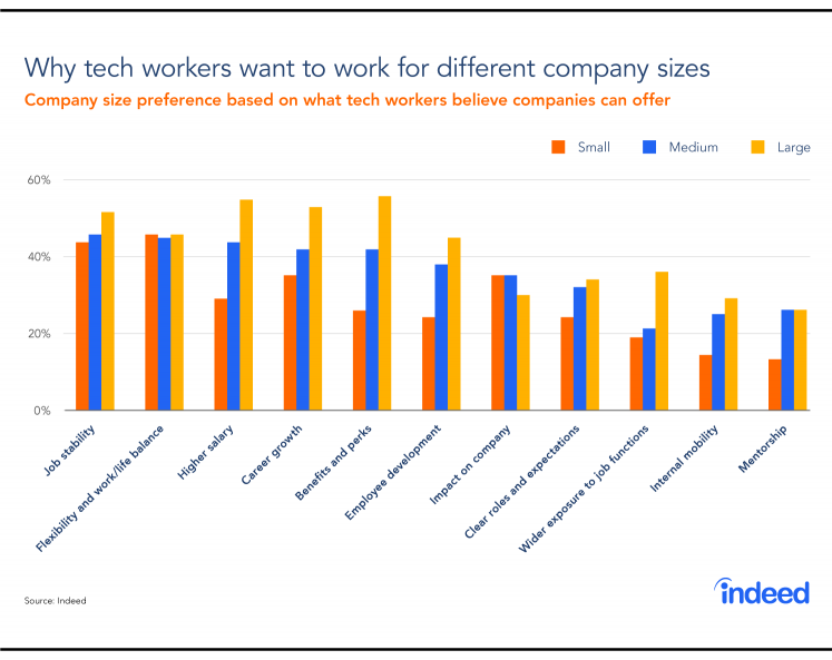 Graph showing why tech workers want to work for different company sizes.