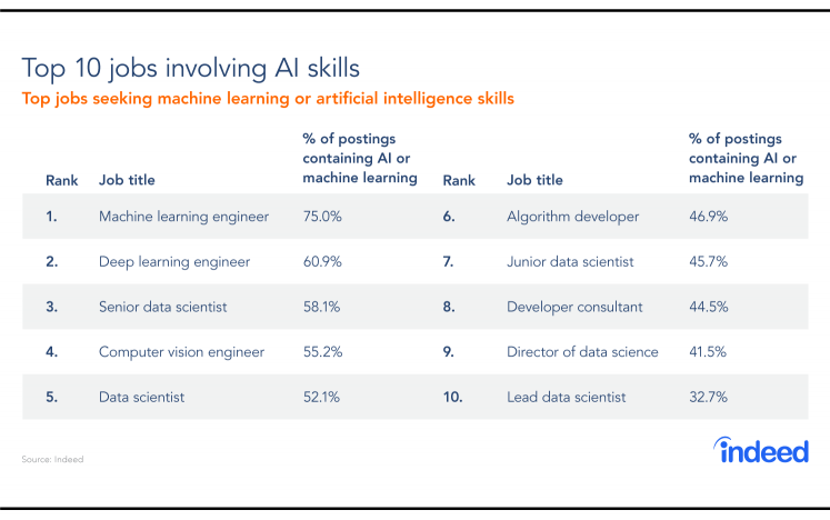 A table showing the top 10 jobs seeking machine learning or artificial intelligence skills.