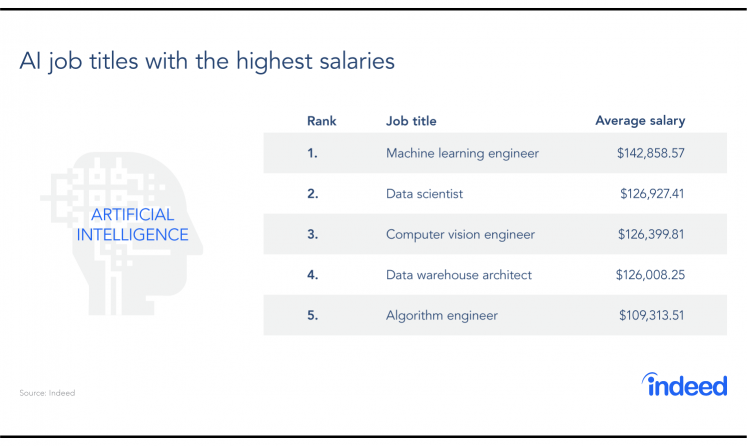 A table showing the AI job titles with the highest salaries.