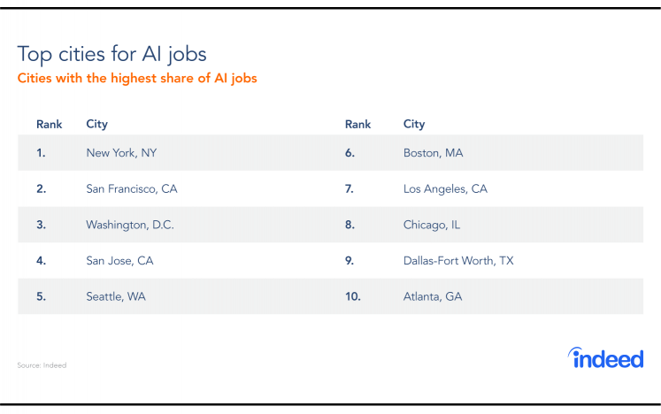 A table showing the cities with the highest share of AI jobs.