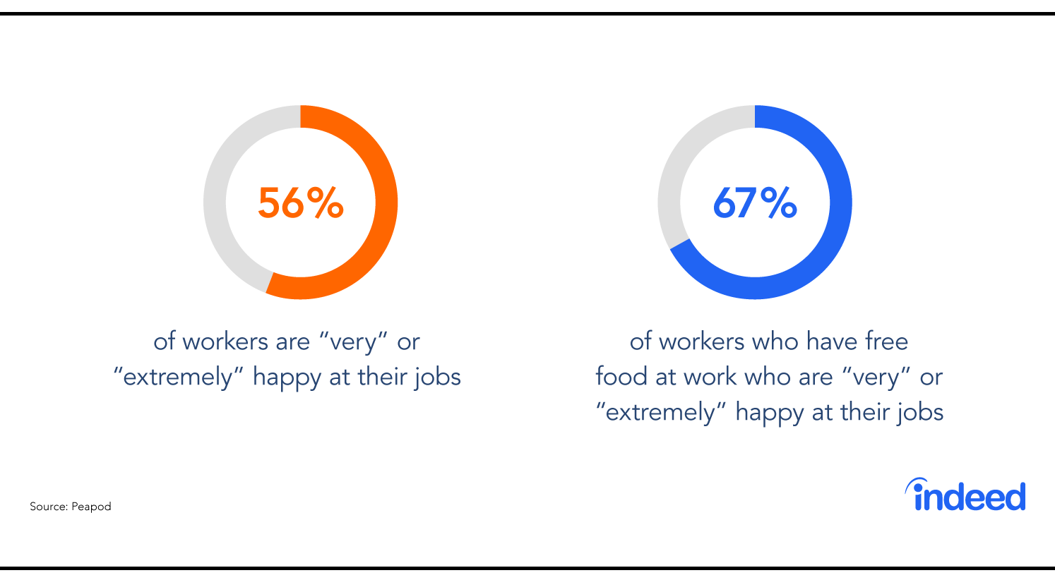 Employees who have free food at work are happier.