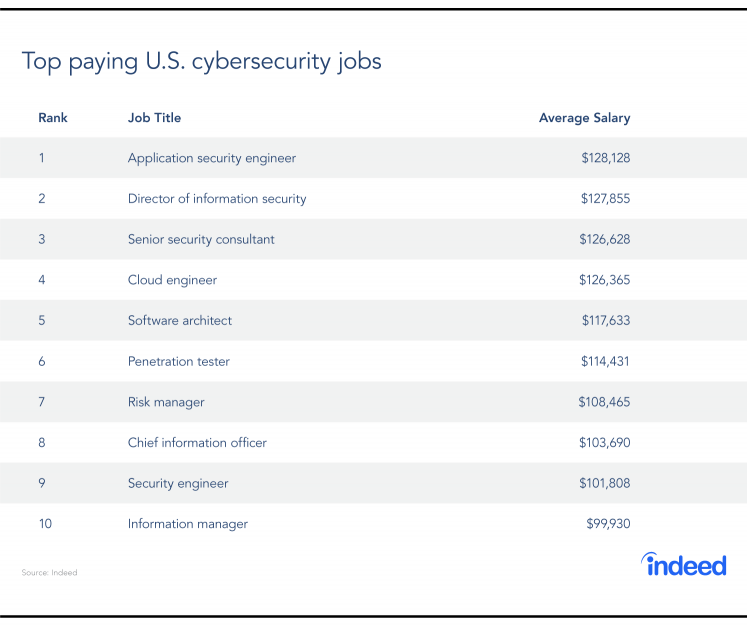 The top paying U.S. cybersecurity jobs and their corresponding average salaries