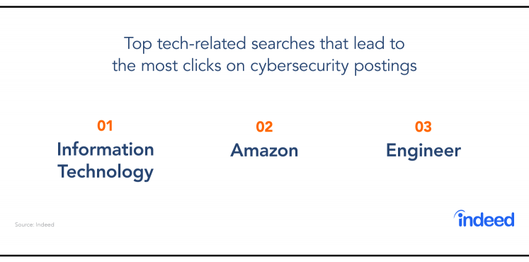 The top tech-related searches that lead to the most clicks on cybersecurity postings.