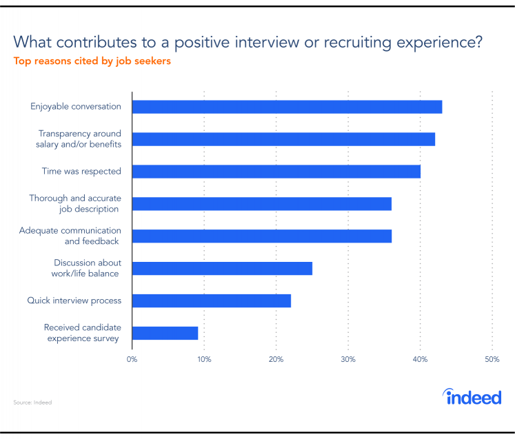 A bar graph showing which factors contribute to a positive interview or recruiting experience for job seekers.