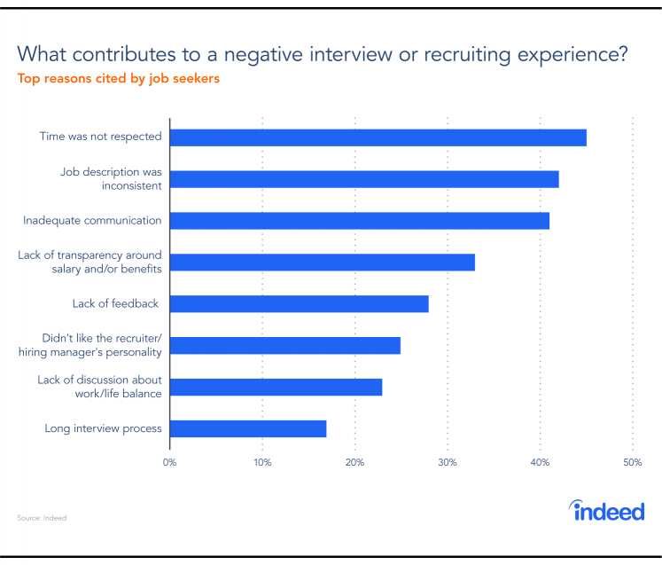 A bar graph showing which factors contribute to a negative interview or negative recruiting experience.