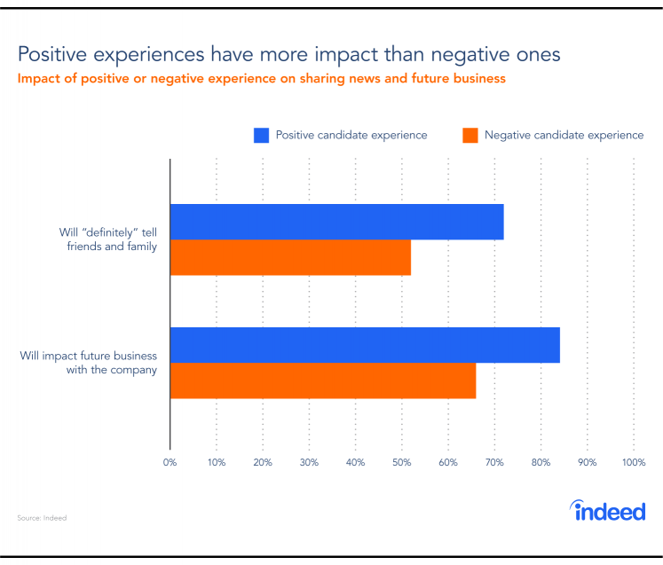 A bar graph showing the impact of positive or negative experiences on sharing news and future business.
