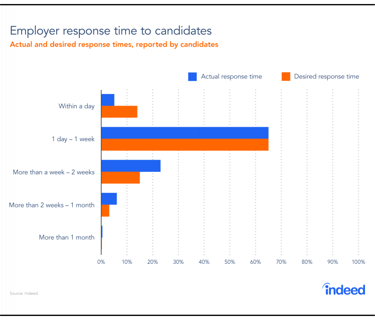 A bar graph showing both actual and desired employer response times, reported by candidates.