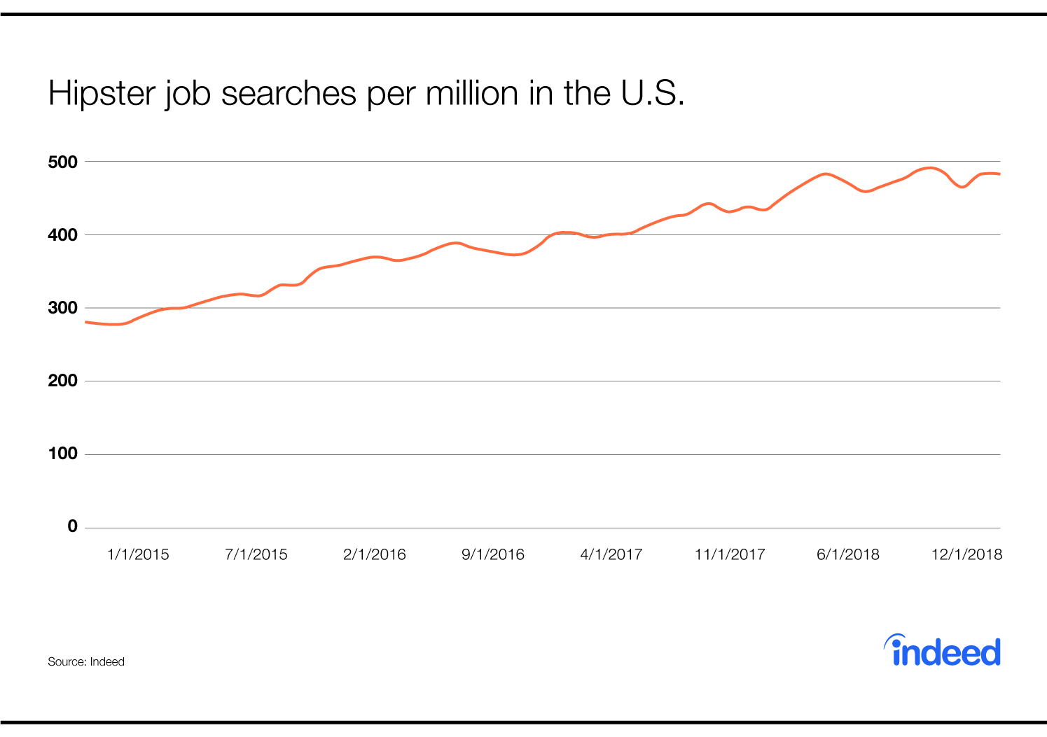 Hipster jobs searches per million in the U.S.