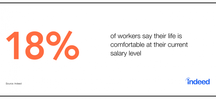 18% of workers say their life is comfortable at their current salary level.