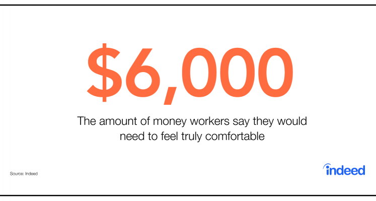 $6,000 is the amount of money workers say they would need to feel truly comfortable.