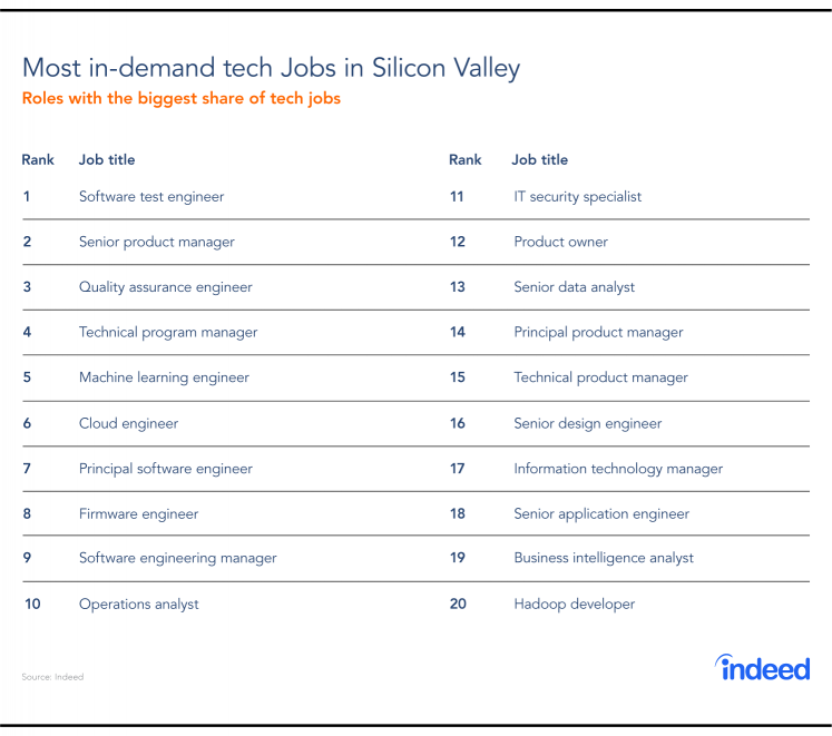 The top 20 most in-demand tech jobs in Silicon Valley.