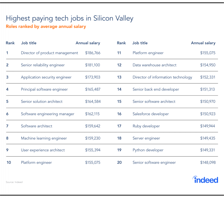 The top 20 highest paying tech jobs in Silicon Valley in 2018 and the average annual salary.