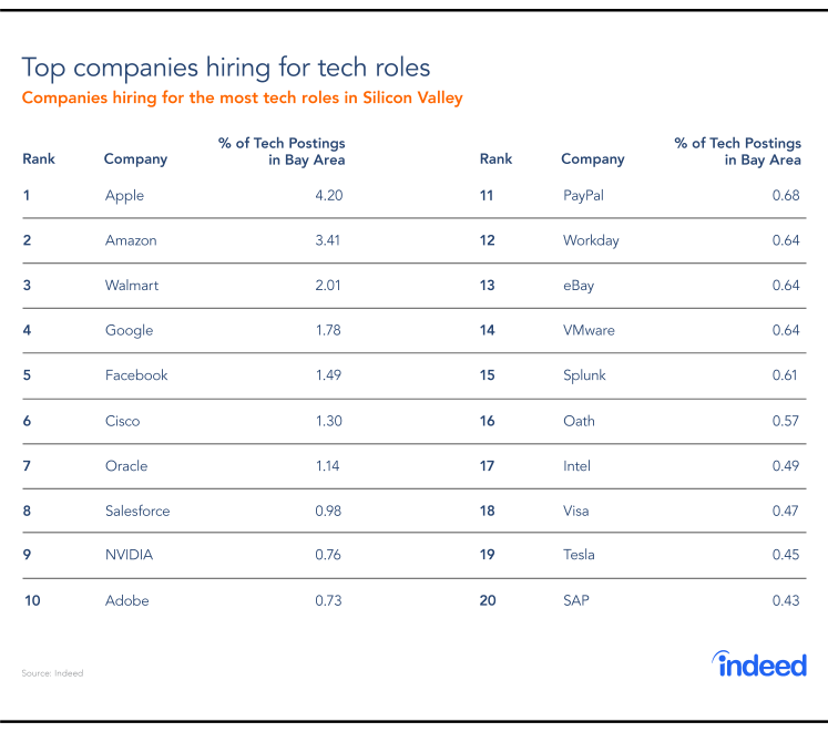 The top 20 companies hiring for tech roles and the percentage of tech postings in the Bay area in 2018.