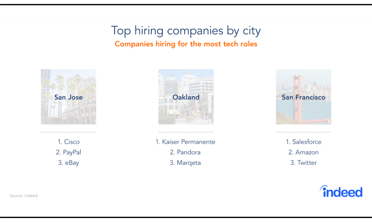 Three cities in Silicon Valley hiring the most tech roles and the top 3 companies in those cities hiring the most tech roles.