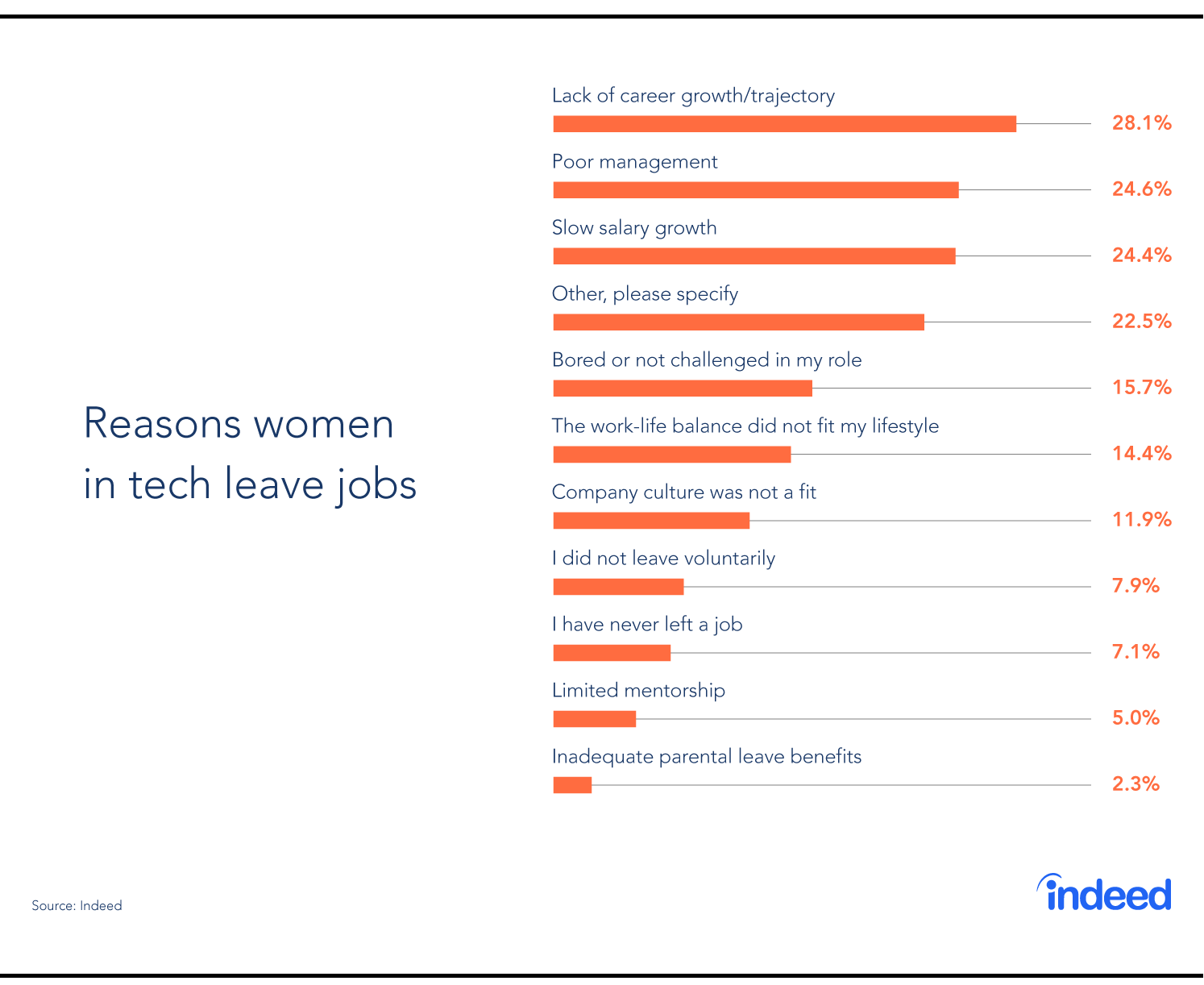 Bar graph showing the reasons women in tech leave jobs.