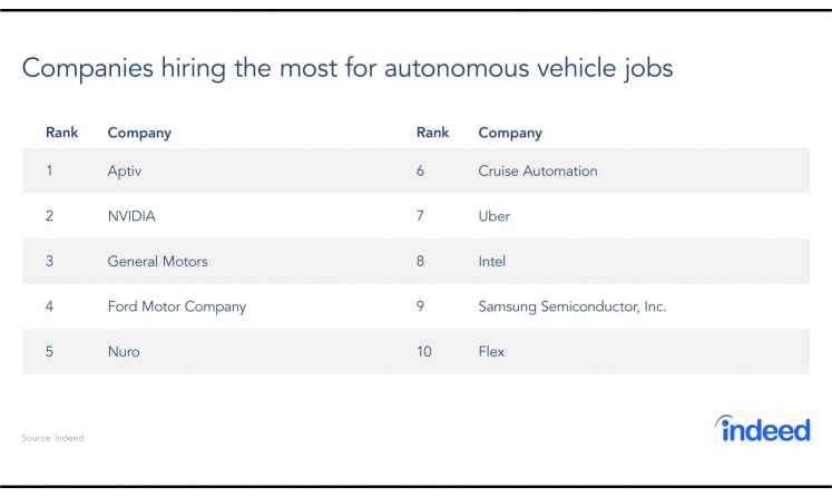 The top 10 companies hiring the most for autonomous vehicle jobs.