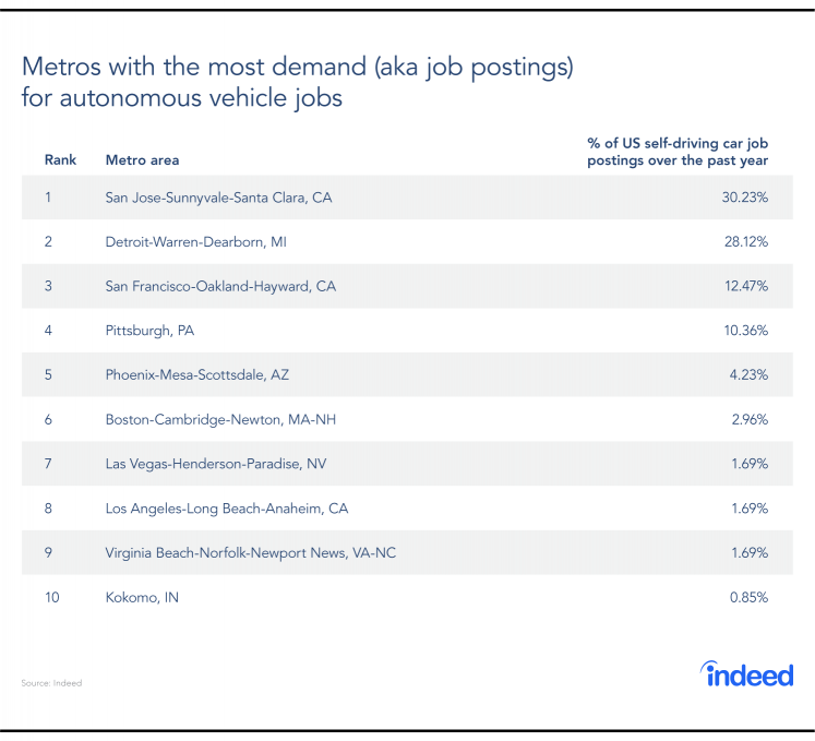 This table features the top 10 metro areas in the US with the most demand for autonomous vehicle jobs, and the percentage of US self-driving car job postings.