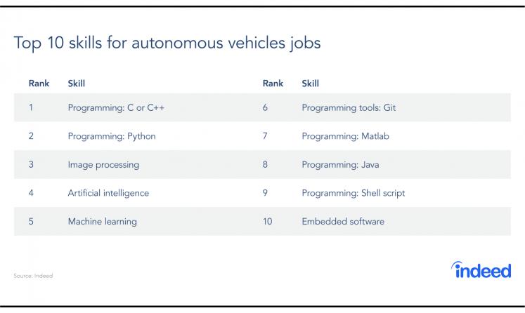 The top 10 skills for autonomous vehicles jobs.