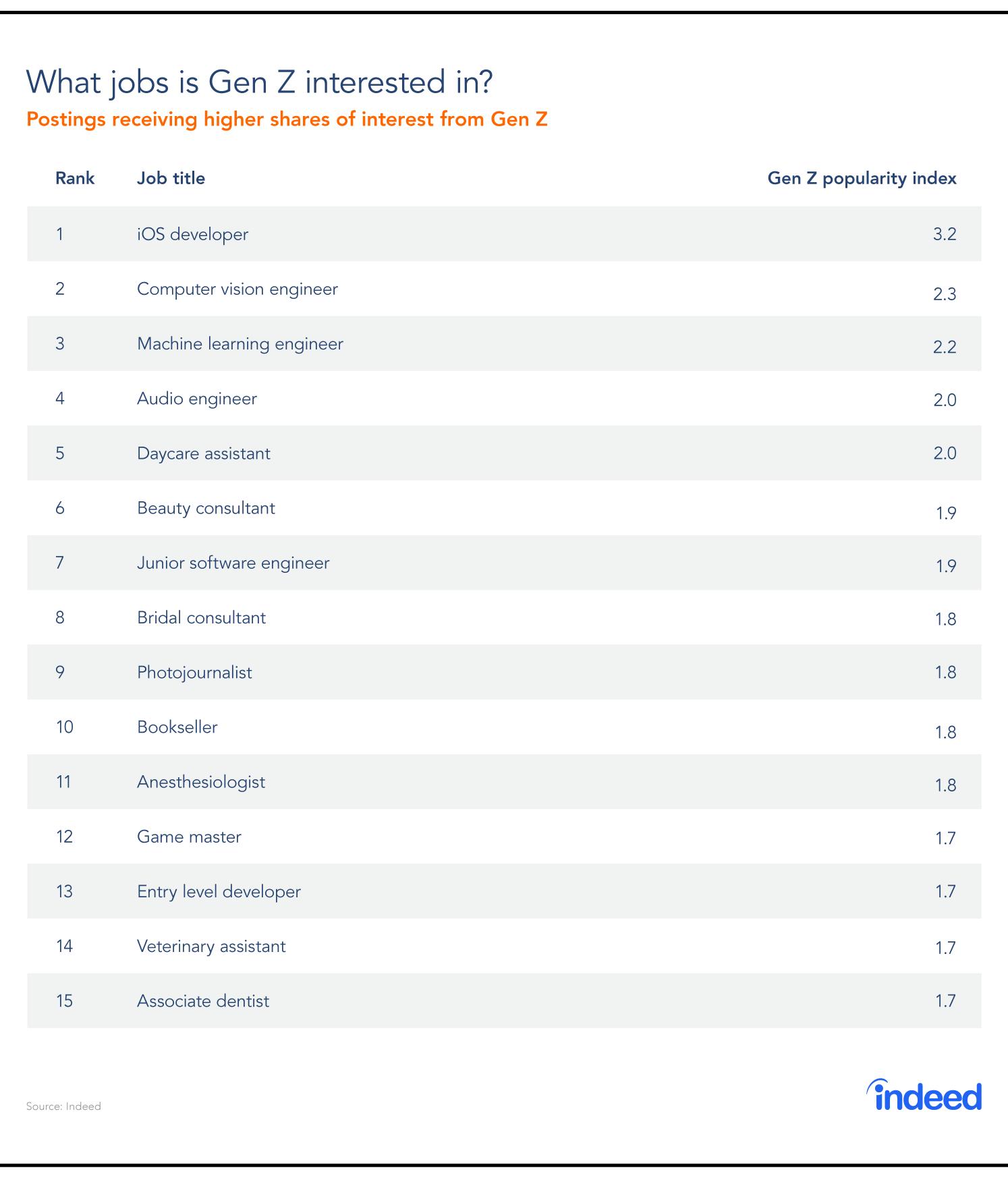 Most popular Gen Z jobs, as demonstrated by interest from Gen Z.