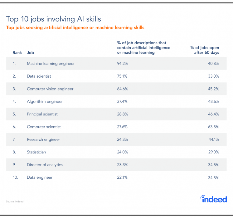 The top 10 jobs requiring AI skills.