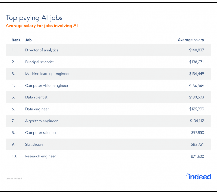 The top paying AI jobs with annual salary.