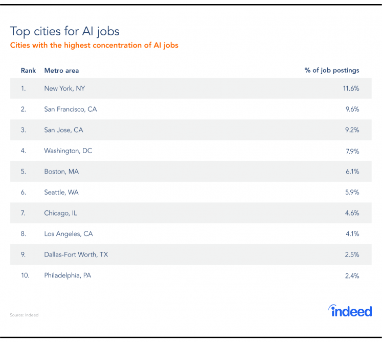 The top cities for AI jobs.