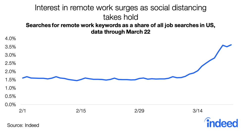 A line graph that shows the increase in searches for remote jobs as a result of COVID-19.