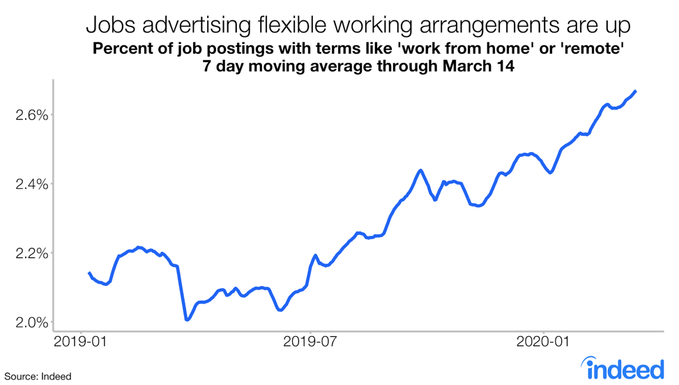 A line graph that shows an increase in jobs advertising remote work.