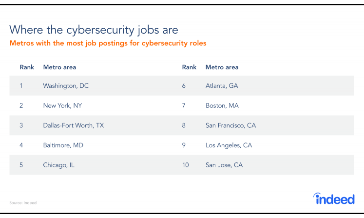 Table compiled of the 10 top metro areas where cybersecurity job postings were highest in 2018.