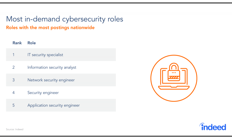 Table of the 5 most-in-demand cybersecurity roles in 2018.
