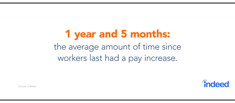 The average amount of time since workers last had a pay rise is 1 year and 5 months.