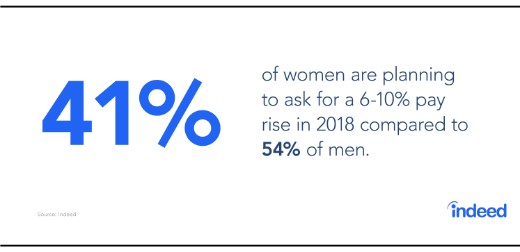 41% of women are planning to ask for a 6 to 10% pay rise in 2018 compared to 54% of men.