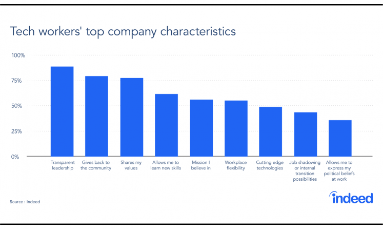 A bar graph showing the top company characteristics tech workers value.