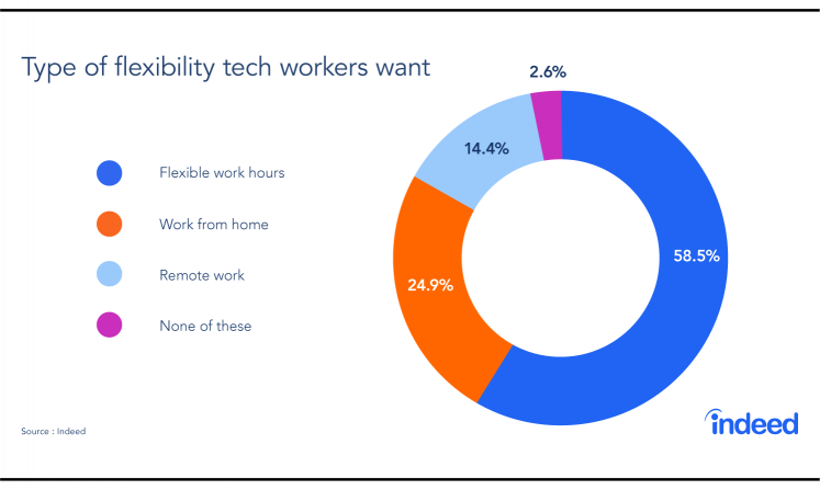 A pie chart showing the types of flexibility tech workers want from their employer.