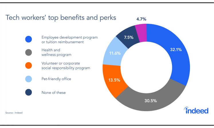 A pie chart showing the top benefits and perks tech workers value most.