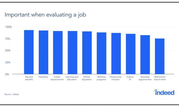 A bar graph showing what is most important when evaluating a new job.