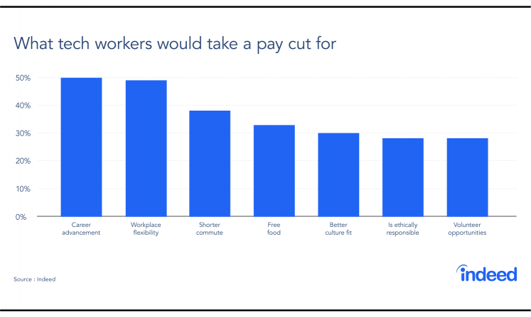 A bar graph showing what tech workers would be willing to take a pay cut for.