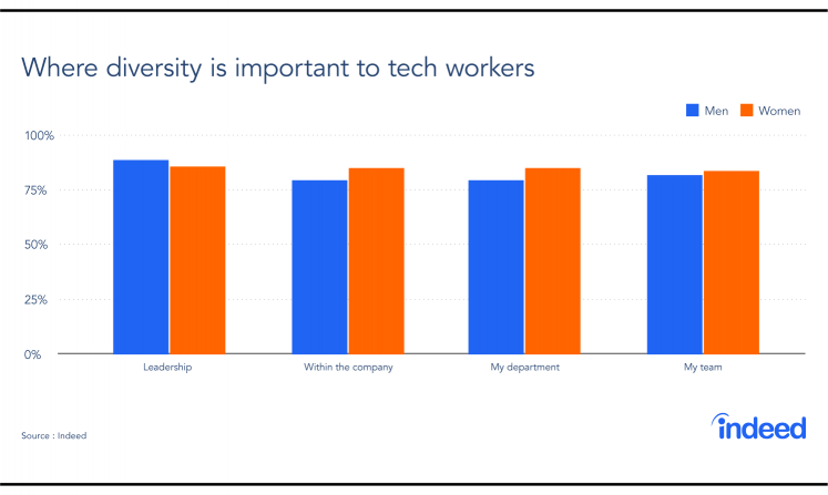 A bar chart showing where diversity within a company is important to tech workers by gender.