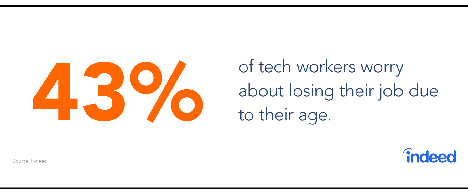 43% of tech workers worry about losing their job due to their age.