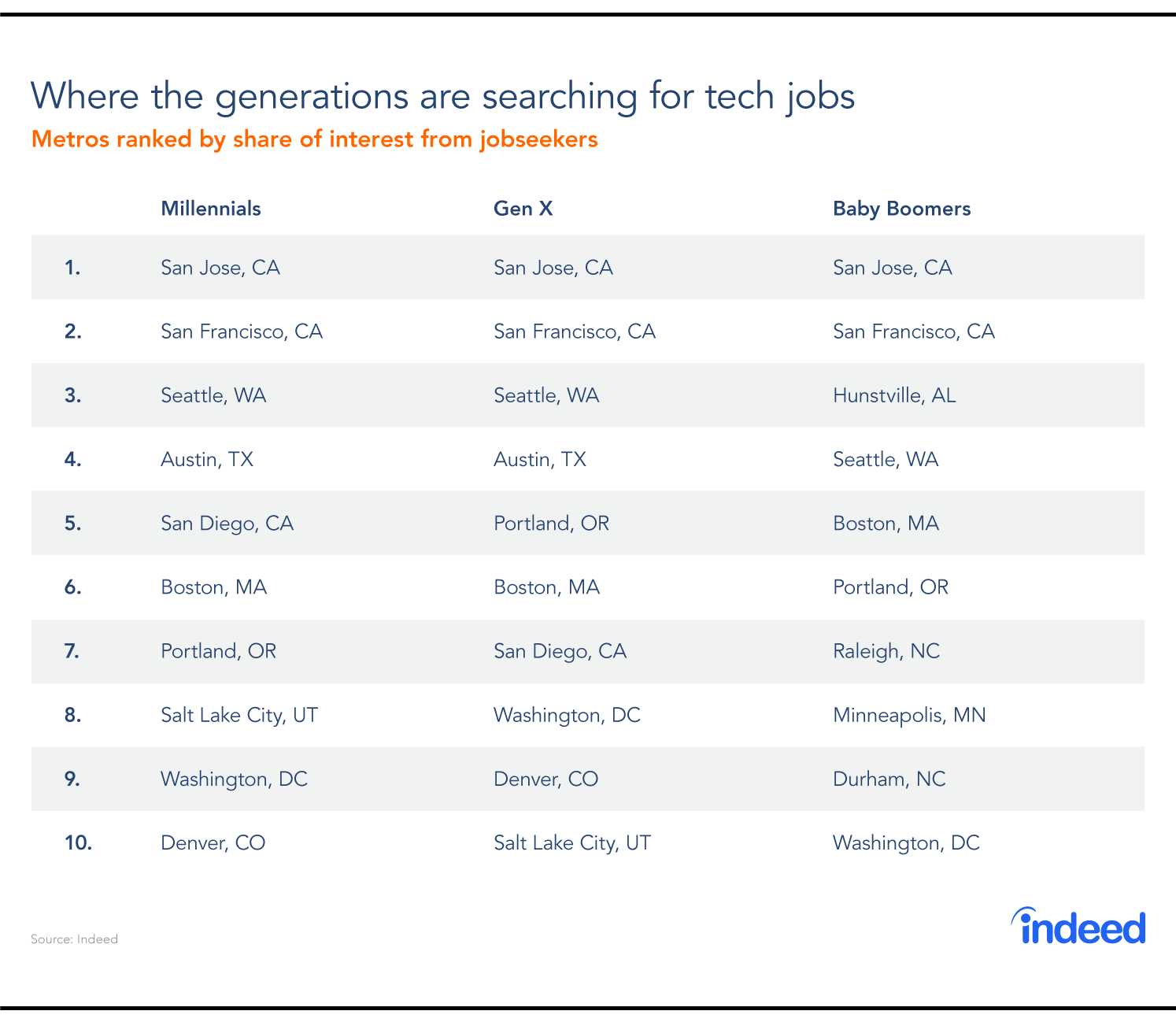 Where the generations are searching for tech jobs.