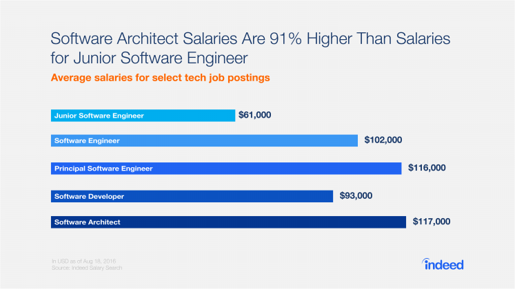 This graph shows that Software Architect salaries are 91% higher than salaries for Junior Software Engineers.