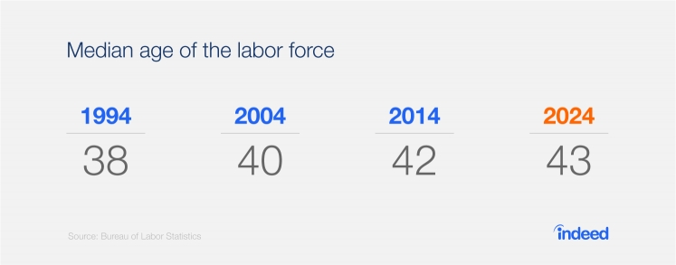 Indeed data cites that the median age of the labor force will likely rise to 43 in 2024.